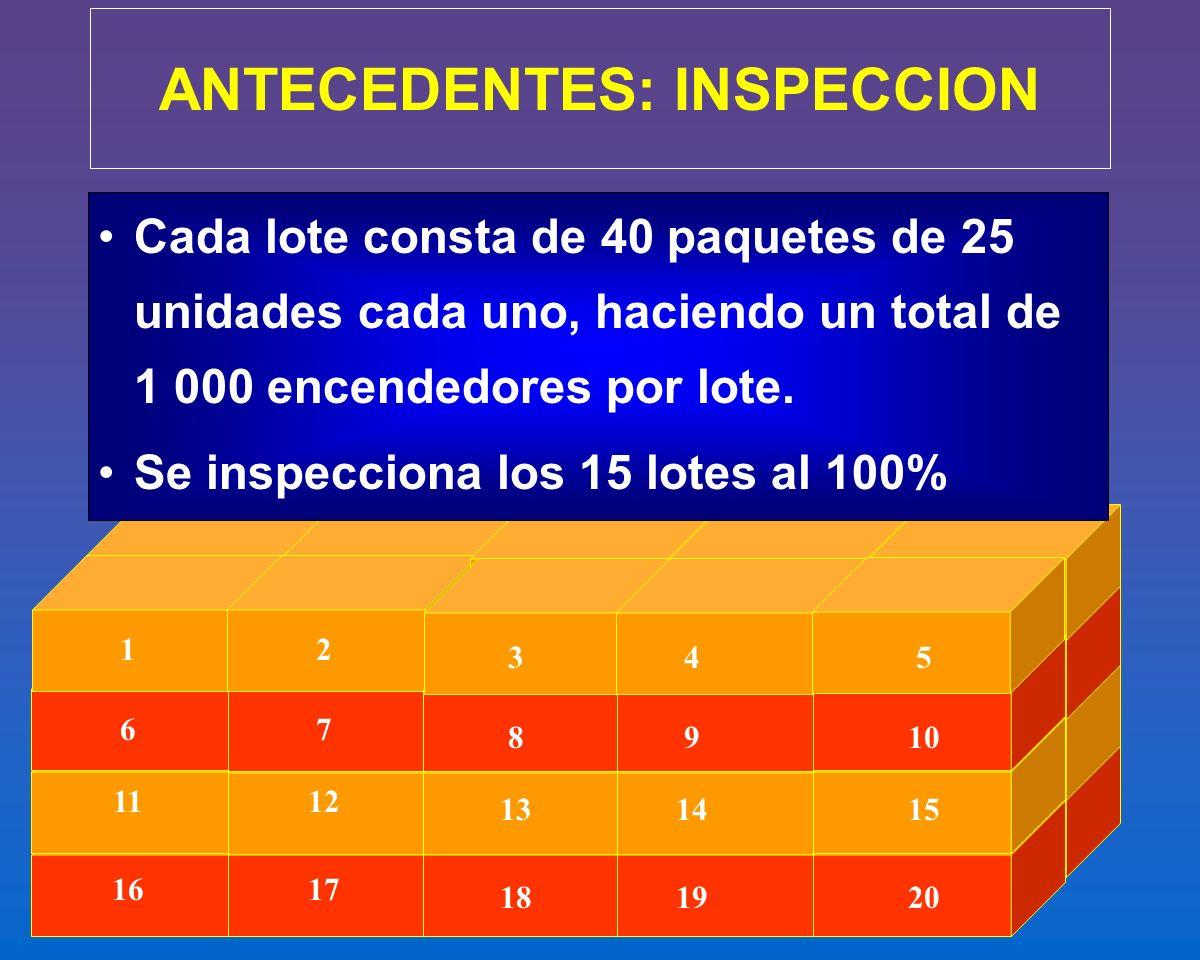 12 345 67 8910 1112 131415 1617 181920 ANTECEDENTES: INSPECCION Cada lote consta de 40 paquetes de 25 unidades cada uno, haciendo un total de 1 000 en