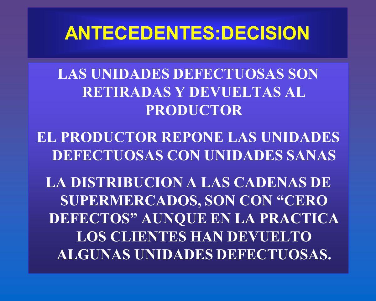 ANTECEDENTES:DECISION LAS UNIDADES DEFECTUOSAS SON RETIRADAS Y DEVUELTAS AL PRODUCTOR EL PRODUCTOR REPONE LAS UNIDADES DEFECTUOSAS CON UNIDADES SANAS
