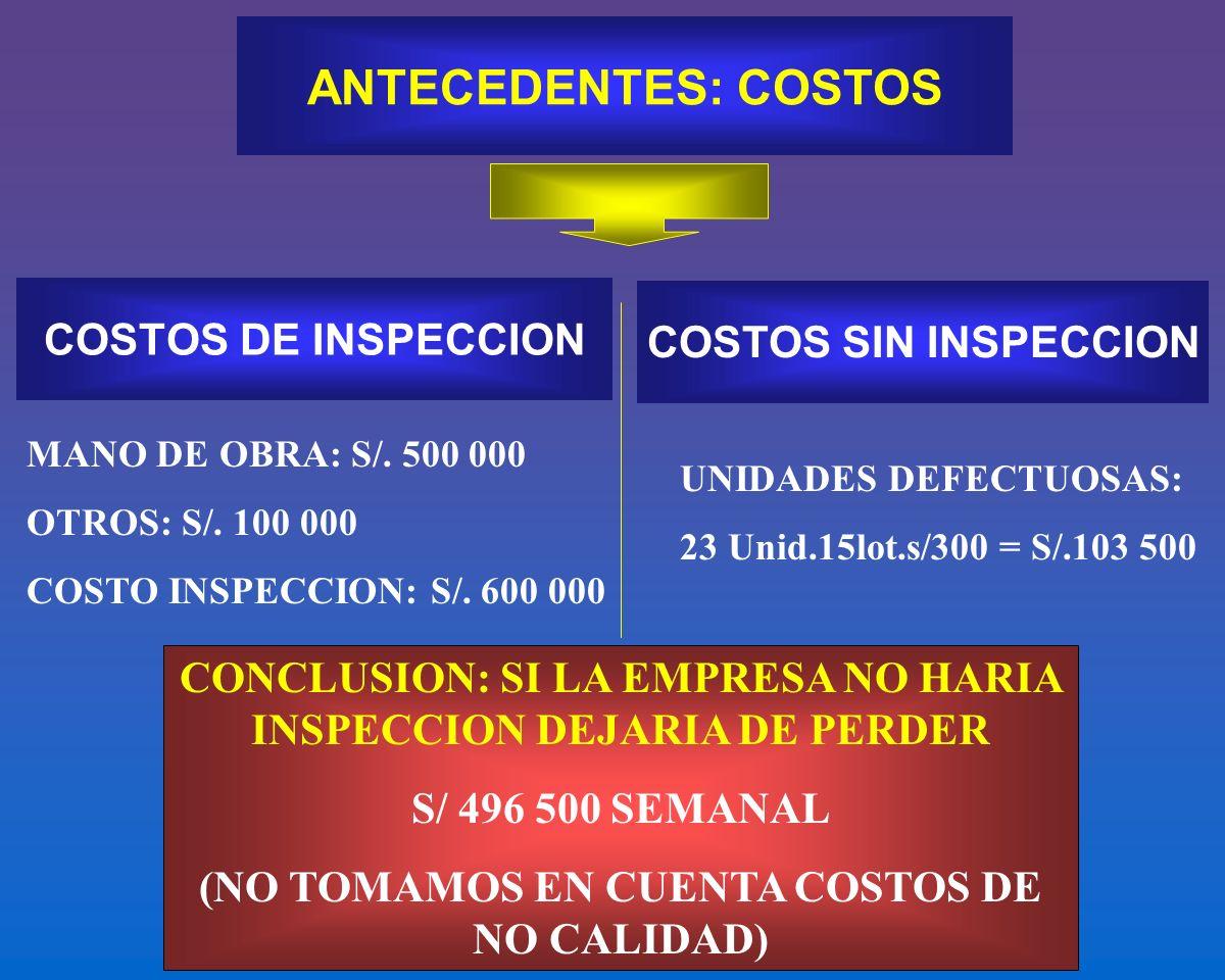 COSTOS DE INSPECCION ANTECEDENTES: COSTOS COSTOS SIN INSPECCION MANO DE OBRA: S/. 500 000 OTROS: S/. 100 000 COSTO INSPECCION: S/. 600 000 UNIDADES DE