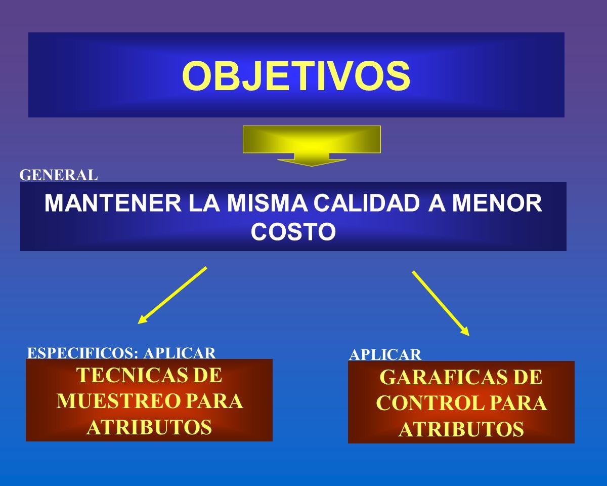 OBJETIVOS MANTENER LA MISMA CALIDAD A MENOR COSTO TECNICAS DE MUESTREO PARA ATRIBUTOS GARAFICAS DE CONTROL PARA ATRIBUTOS GENERAL ESPECIFICOS: APLICAR