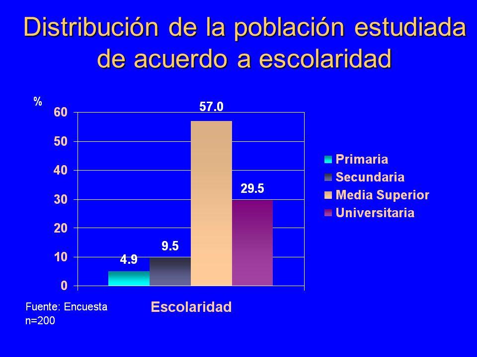 Distribución de la población estudiada de acuerdo a sexo Fuente: Encuesta. n=200
