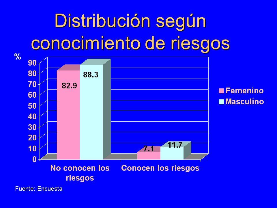 Distribución de la población estudiada de acuerdo a paternidad Fuente: Encuesta n=200