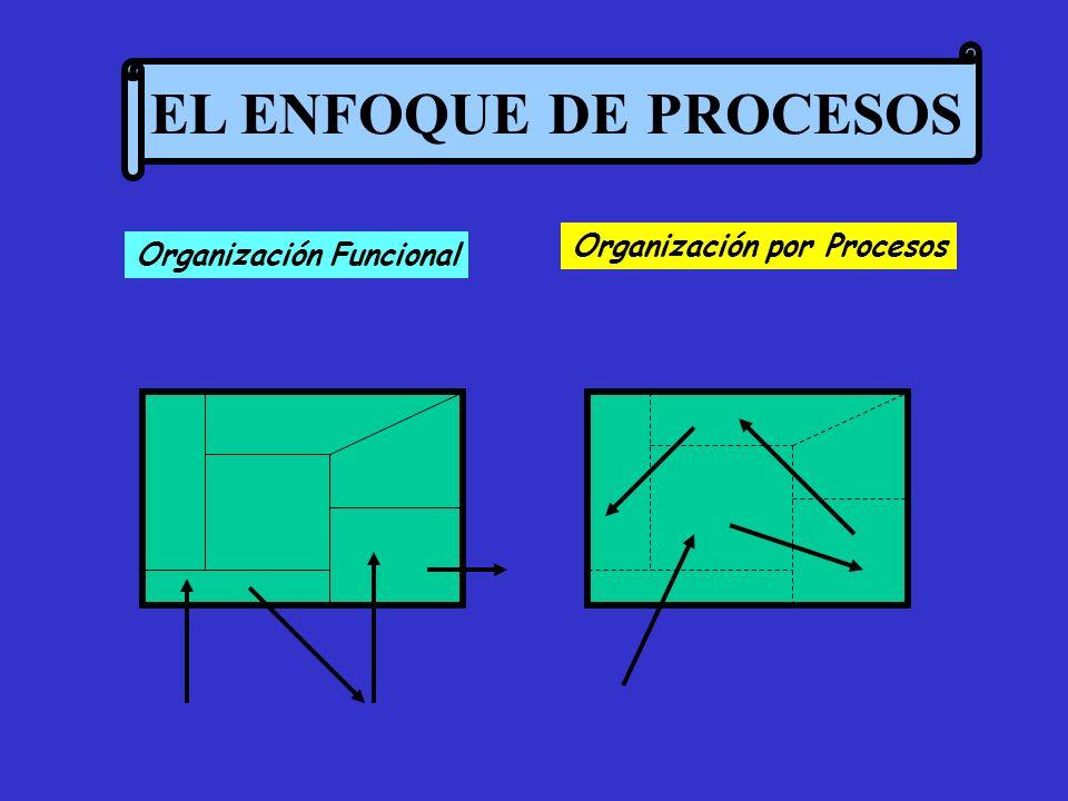 EL ENFOQUE DE PROCESOS Organización Funcional Organización por Procesos