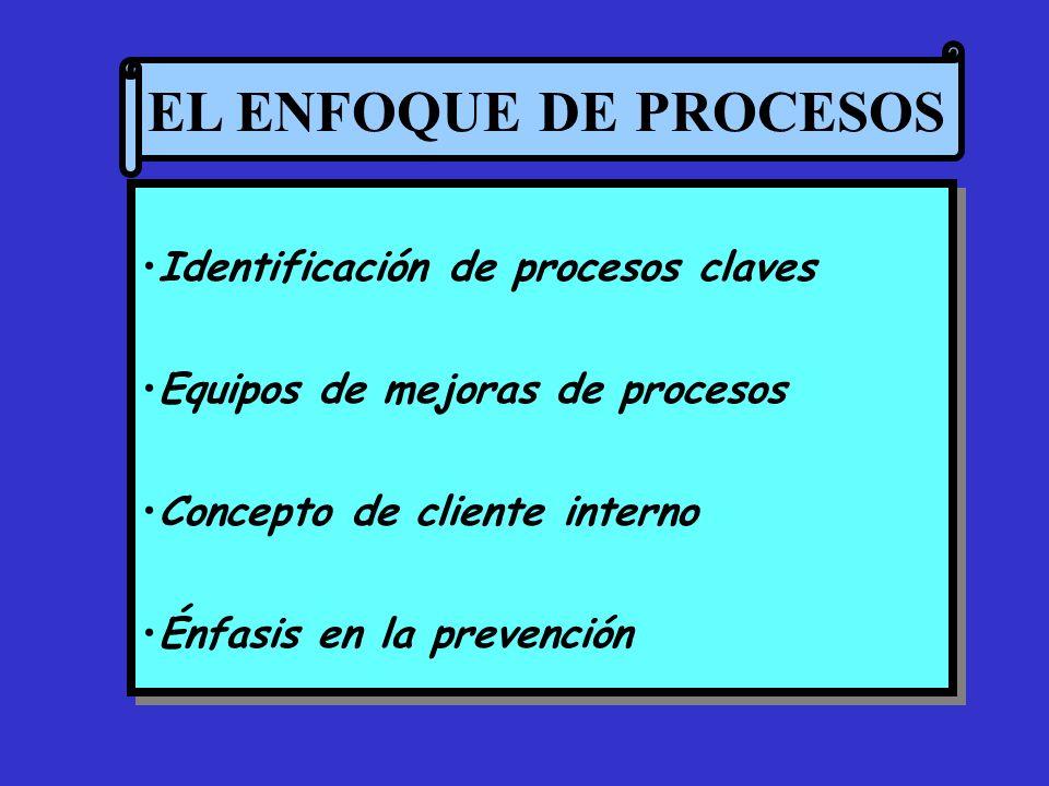 EL ENFOQUE DE PROCESOS Identificación de procesos claves Equipos de mejoras de procesos Concepto de cliente interno Énfasis en la prevención Identific