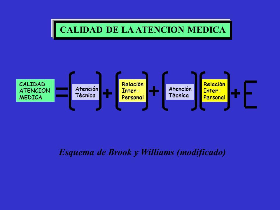 CALIDAD ATENCION MEDICA Atención Técnica Relación Inter- Personal Atención Técnica CALIDAD DE LA ATENCION MEDICA Esquema de Brook y Williams (modifica