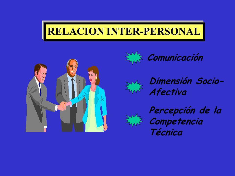 RELACION INTER-PERSONAL Comunicación Dimensión Socio- Afectiva Percepción de la Competencia Técnica