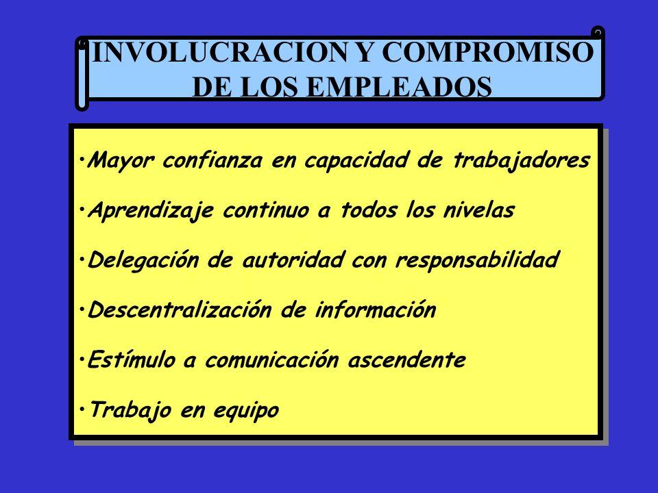 INVOLUCRACION Y COMPROMISO DE LOS EMPLEADOS Mayor confianza en capacidad de trabajadores Aprendizaje continuo a todos los nivelas Delegación de autori