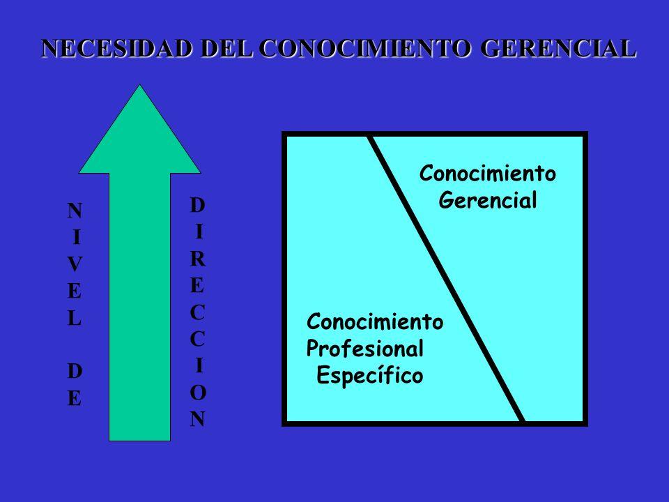 NECESIDAD DEL CONOCIMIENTO GERENCIAL N I V E L D E D I R E C I O N Conocimiento Gerencial Conocimiento Profesional Específico