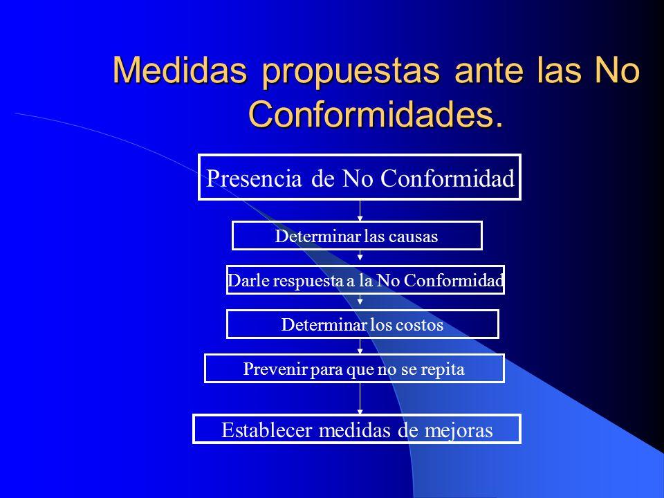 Medidas propuestas ante las No Conformidades. La máxima dirección ha de proyectarse ante las No Conformidades: - Primero: Buscar la causa. - Segundo: