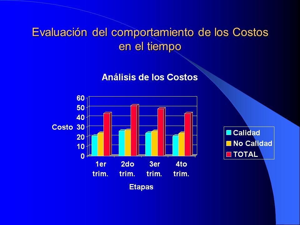 Implementación de los Costos de Calidad Totales Costos de Calidad Etapa: Trimestre _____ ClasificaciónActividadCosto% CalidadPrevención Inspección, Re