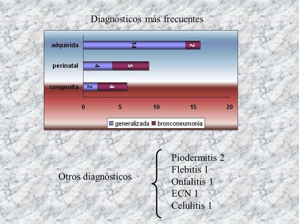 Diagnósticos más frecuentes Otros diagnósticos Piodermitis 2 Flebitis 1 Onfalitis 1 ECN 1 Celulitis 1