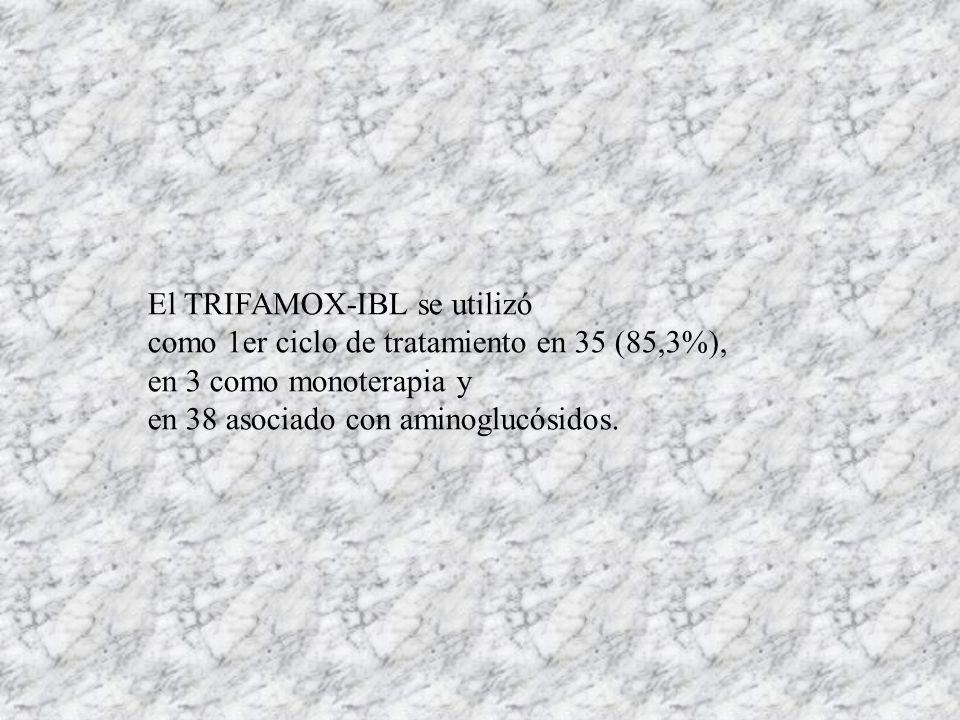 El TRIFAMOX-IBL se utilizó como 1er ciclo de tratamiento en 35 (85,3%), en 3 como monoterapia y en 38 asociado con aminoglucósidos.
