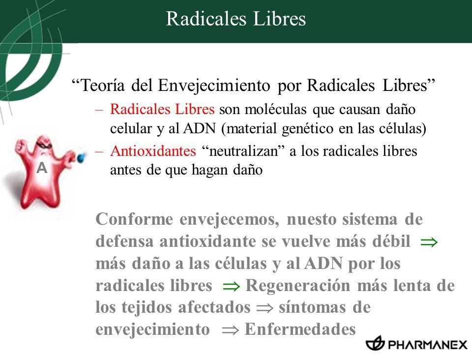 Radicales Libres Teoría del Envejecimiento por Radicales Libres –Radicales Libres son moléculas que causan daño celular y al ADN (material genético en