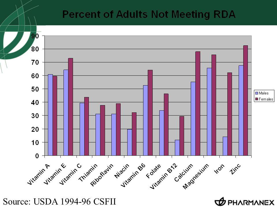 Source: USDA 1994-96 CSFII