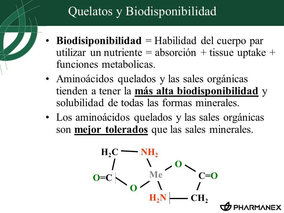 Quelatos y Biodisponibilidad Biodisiponibilidad = Habilidad del cuerpo par utilizar un nutriente = absorción + tissue uptake + funciones metabolicas.