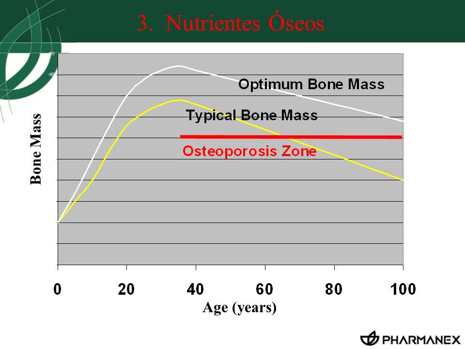 Age (years) Bone Mass 3. Nutrientes Óseos