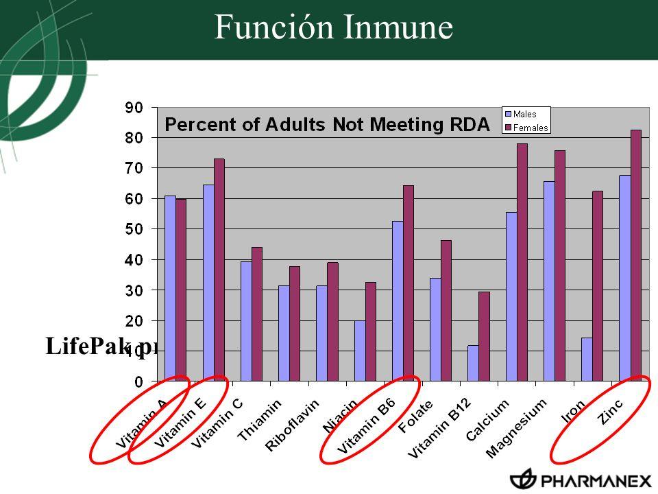 Función Inmune LifePak provides long-term immune system support