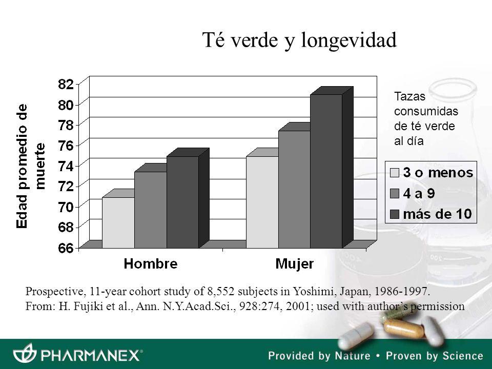 Té verde y longevidad Tazas consumidas de té verde al día Prospective, 11-year cohort study of 8,552 subjects in Yoshimi, Japan, 1986-1997. From: H. F