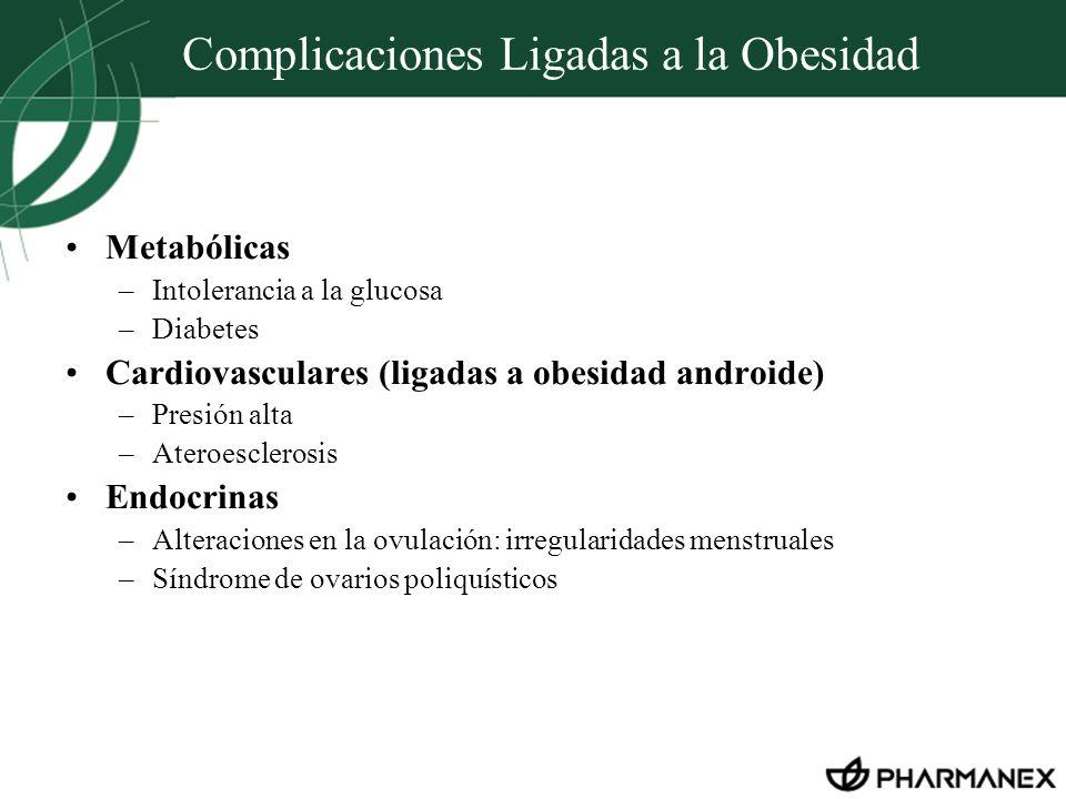 Complicaciones Ligadas a la Obesidad Metabólicas –Intolerancia a la glucosa –Diabetes Cardiovasculares (ligadas a obesidad androide) –Presión alta –At