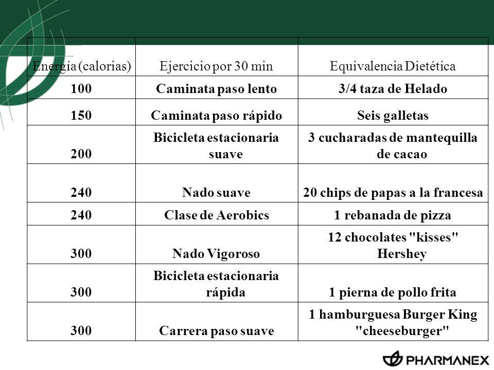 Energía (calorias)Ejercicio por 30 minEquivalencia Dietética 100Caminata paso lento3/4 taza de Helado 150Caminata paso rápidoSeis galletas 200 Bicicle
