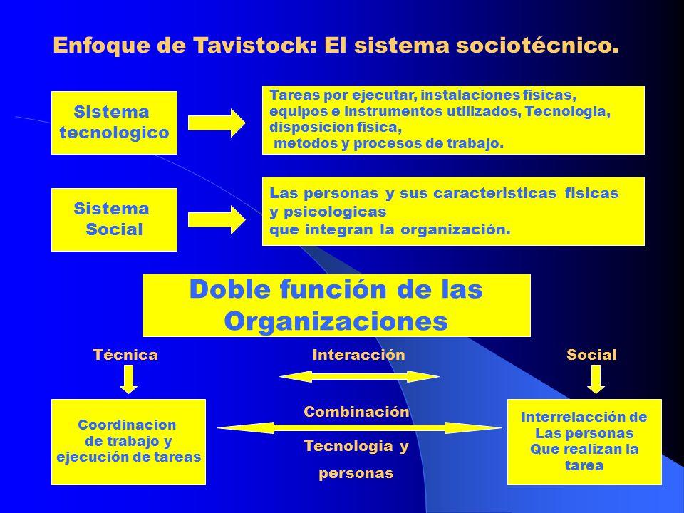 El sistema socio técnico Sistema social Organización productiva Sistema Tecnico El sistema social sobrevive gracias a los insumos del exterior para despues reintegrarlos ya trasformados.