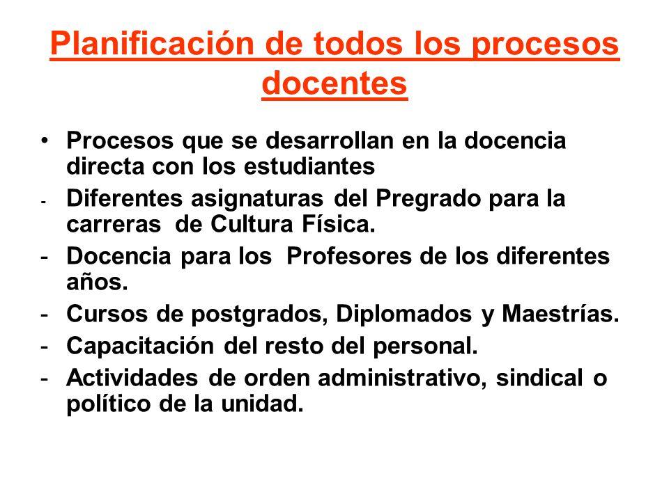 Planificación de todos los procesos docentes Procesos que se desarrollan en la docencia directa con los estudiantes - Diferentes asignaturas del Pregr