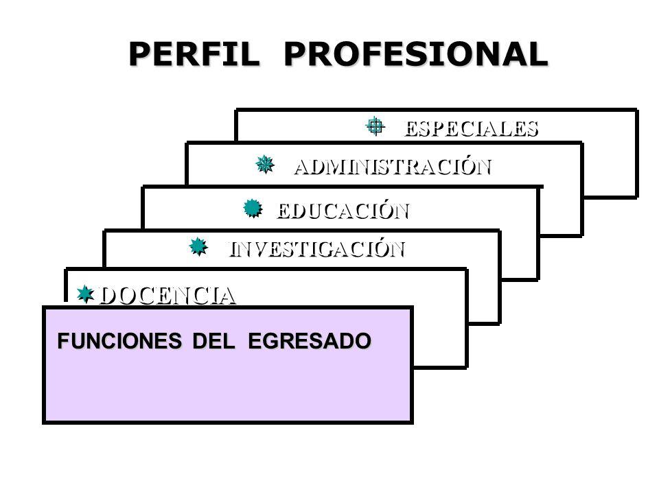 DOCENCIA DOCENCIA EDUCACIÓN EDUCACIÓN INVESTIGACIÓN INVESTIGACIÓN ADMINISTRACIÓN ADMINISTRACIÓN ESPECIALES ESPECIALES FUNCIONES DEL EGRESADO PERFIL PR
