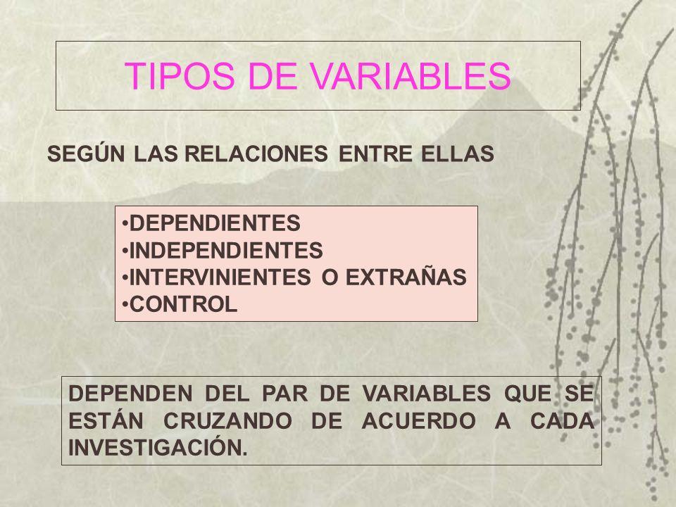 TIPOS DE VARIABLES SEGÚN LAS RELACIONES ENTRE ELLAS DEPENDIENTES INDEPENDIENTES INTERVINIENTES O EXTRAÑAS CONTROL DEPENDEN DEL PAR DE VARIABLES QUE SE