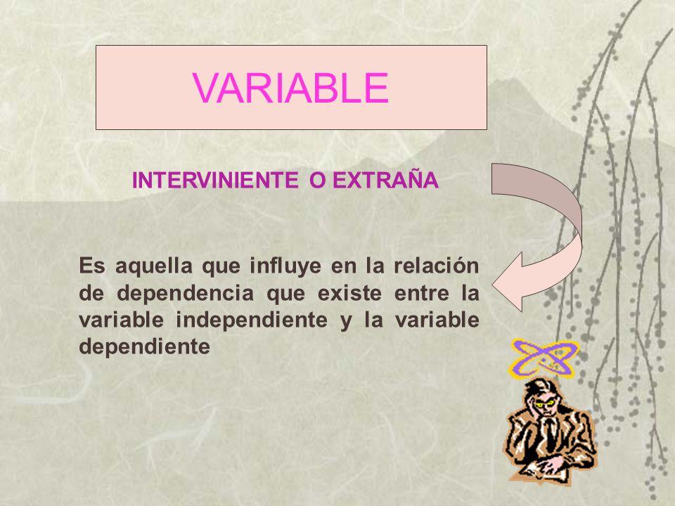 VARIABLE Es aquella que influye en la relación de dependencia que existe entre la variable independiente y la variable dependiente INTERVINIENTE O EXT