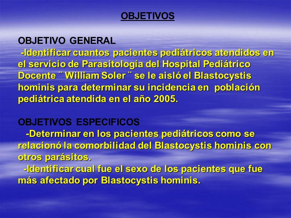 -Identificar cuantos pacientes pediátricos atendidos en el servicio de Parasitología del Hospital Pediátrico Docente ¨ William Soler ¨ se le aisló el