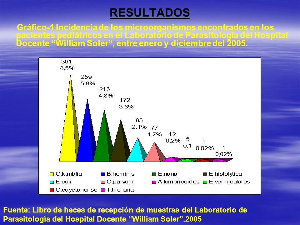 Gráfico-1 Incidencia de los microorganismos encontrados en los pacientes pediátricos en el Laboratorio de Parasitología del Hospital Docente William S