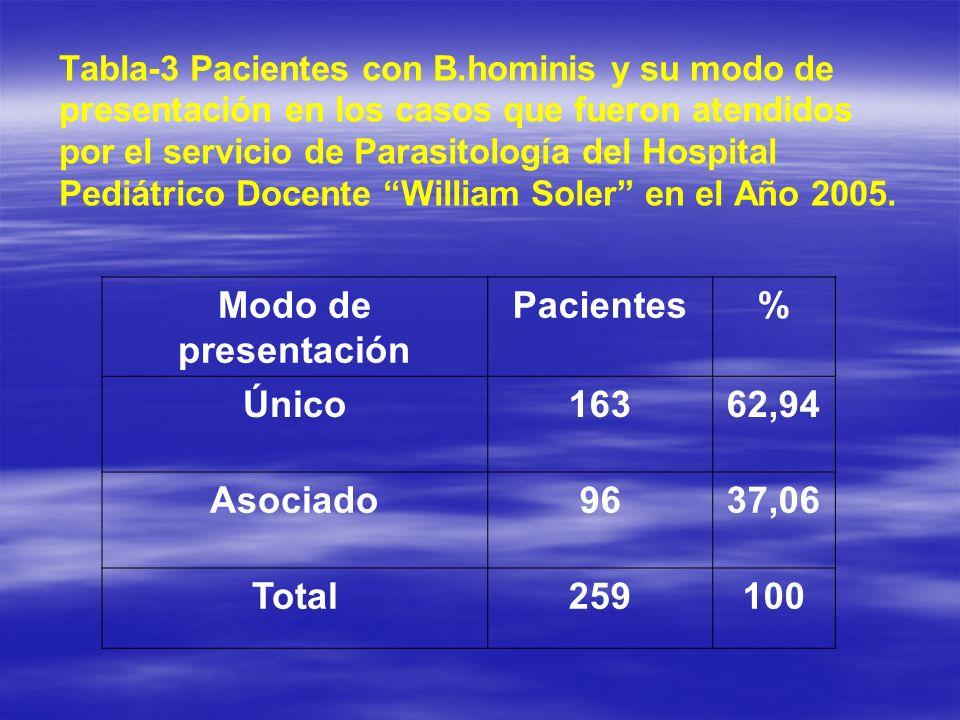 Tabla-3 Pacientes con B.hominis y su modo de presentación en los casos que fueron atendidos por el servicio de Parasitología del Hospital Pediátrico D