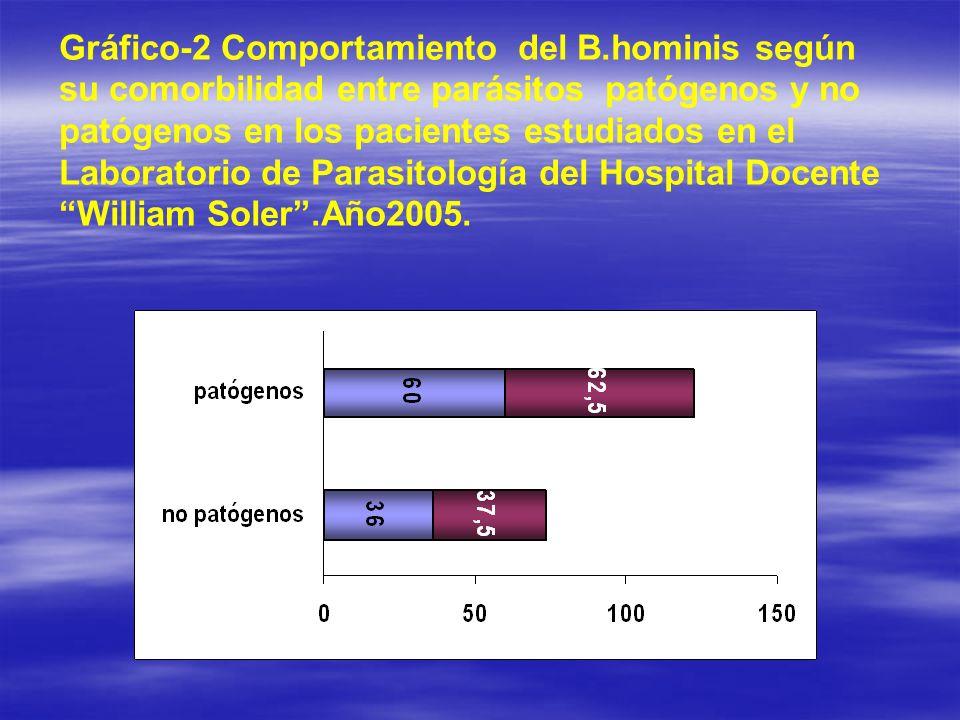 Gráfico-2 Comportamiento del B.hominis según su comorbilidad entre parásitos patógenos y no patógenos en los pacientes estudiados en el Laboratorio de