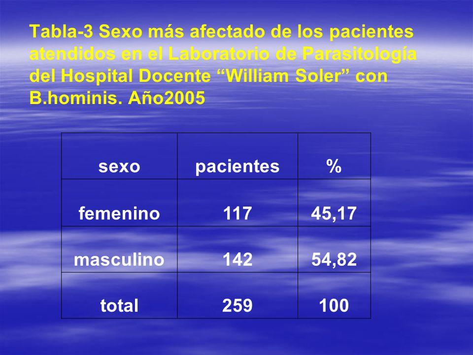 Tabla-3 Sexo más afectado de los pacientes atendidos en el Laboratorio de Parasitología del Hospital Docente William Soler con B.hominis. Año2005 sexo