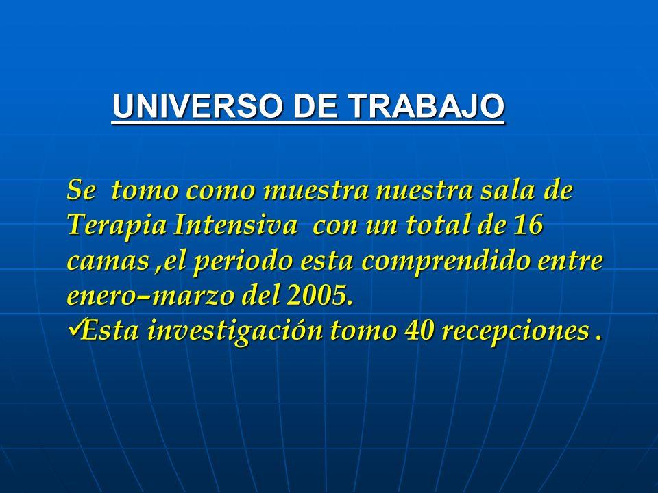 UNIVERSO DE TRABAJO Se tomo como muestra nuestra sala de Terapia Intensiva con un total de 16 camas,el periodo esta comprendido entre enero–marzo del 2005.