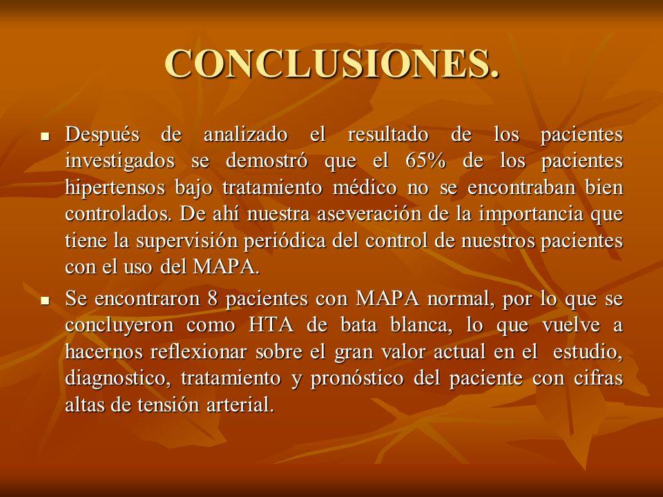 CONCLUSIONES. Después de analizado el resultado de los pacientes investigados se demostró que el 65% de los pacientes hipertensos bajo tratamiento méd