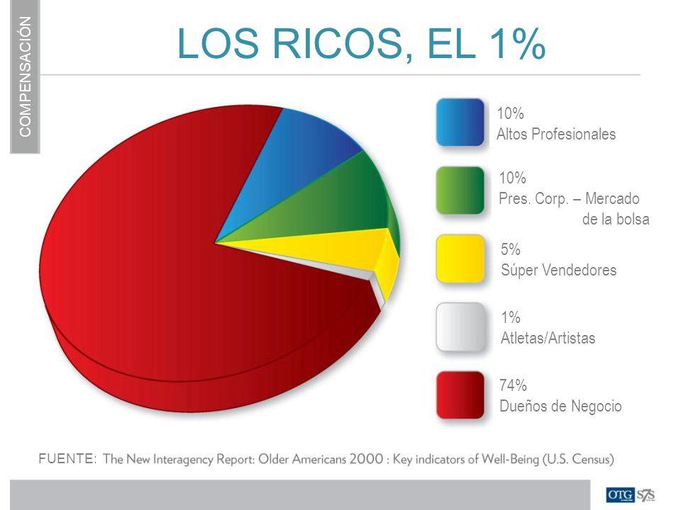 LOS RICOS, EL 1% 10% Altos Profesionales 10% Pres. Corp. – Mercado de la bolsa 5% Súper Vendedores 1% Atletas/Artistas 74% Dueños de Negocio FUENTE: C