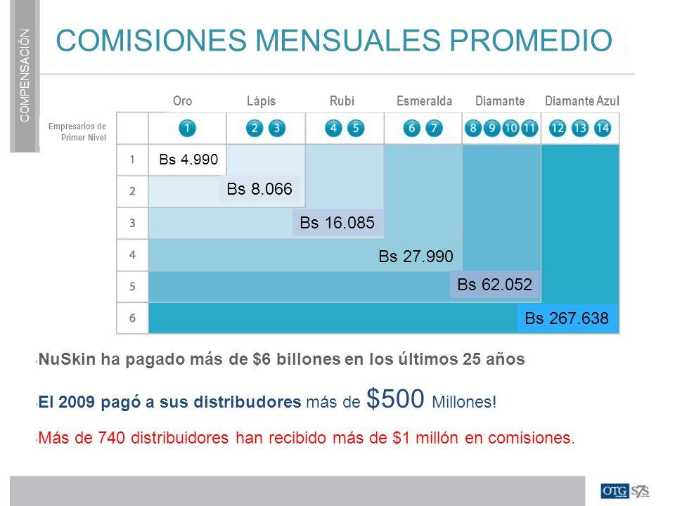 COMPENSACIÓN COMISIONES MENSUALES PROMEDIO Oro Lápis Rubí Esmeralda Diamante Diamante Azul Empresarios de Primer Nivel Bs 4.990 Bs 8.066 Bs 16.085 Bs