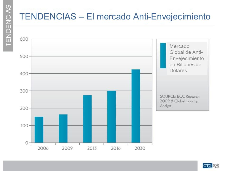 TENDENCIAS – El mercado Anti-Envejecimiento Mercado Global de Anti- Envejecimiento en Billones de Dólares TENDENCIAS