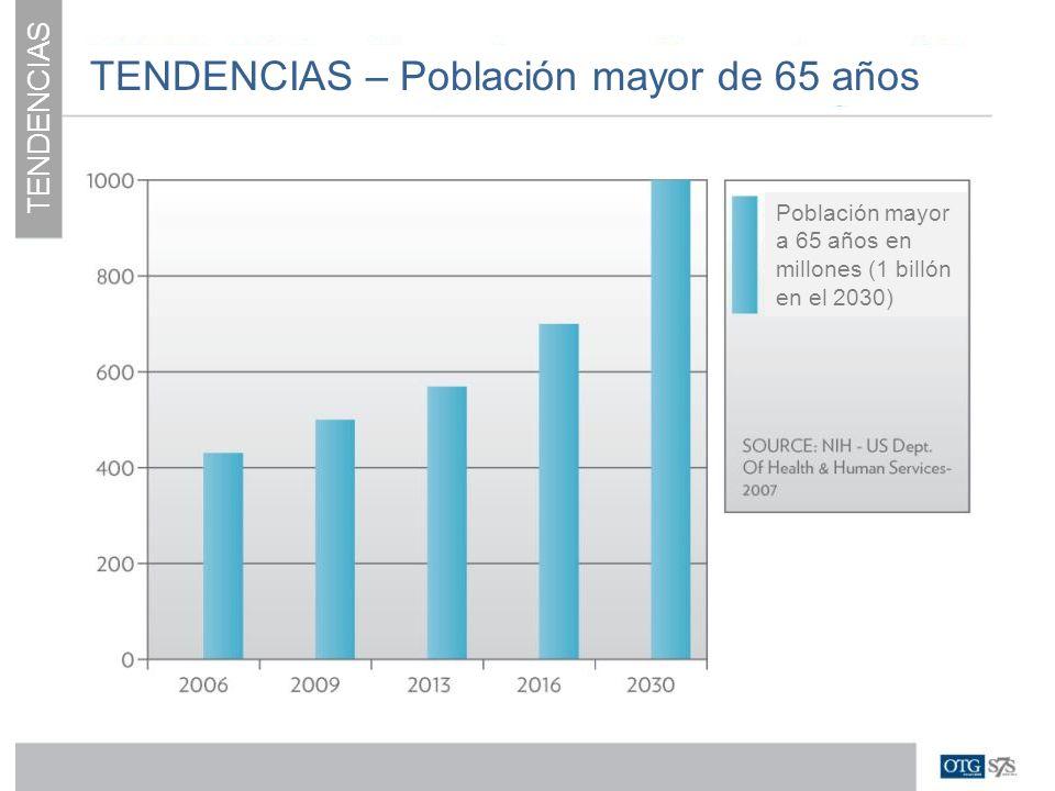 TENDENCIAS – Población mayor de 65 años Población mayor a 65 años en millones (1 billón en el 2030)