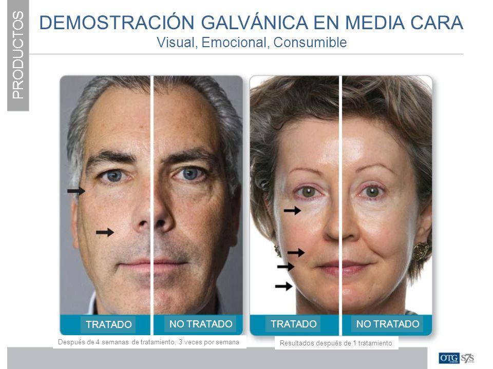 PRODUCTOS DEMOSTRACIÓN GALVÁNICA EN MEDIA CARA Visual, Emocional, Consumible TRATADO NO TRATADO Después de 4 semanas de tratamiento, 3 veces por seman