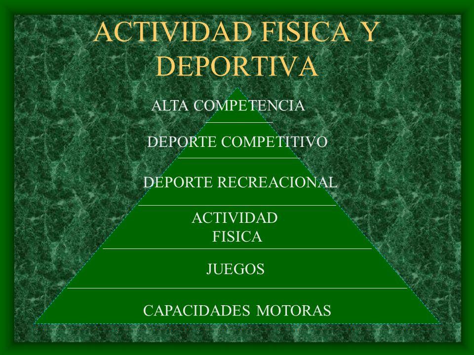 ACTIVIDAD FISICA Y DEPORTIVA DEPORTE COMPETITIVO DEPORTE RECREACIONAL ACTIVIDAD FISICA JUEGOS CAPACIDADES MOTORAS ALTA COMPETENCIA