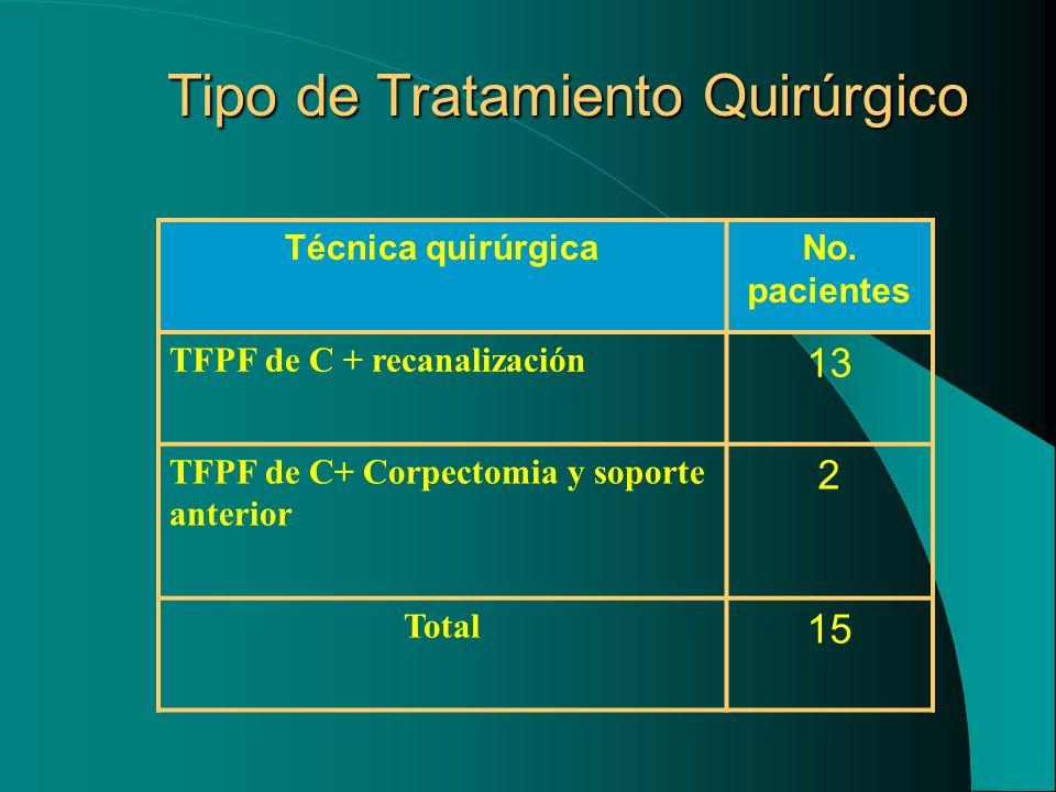 Tipo de Tratamiento Quirúrgico Técnica quirúrgicaNo. pacientes TFPF de C + recanalización 13 TFPF de C+ Corpectomia y soporte anterior 2 Total 15