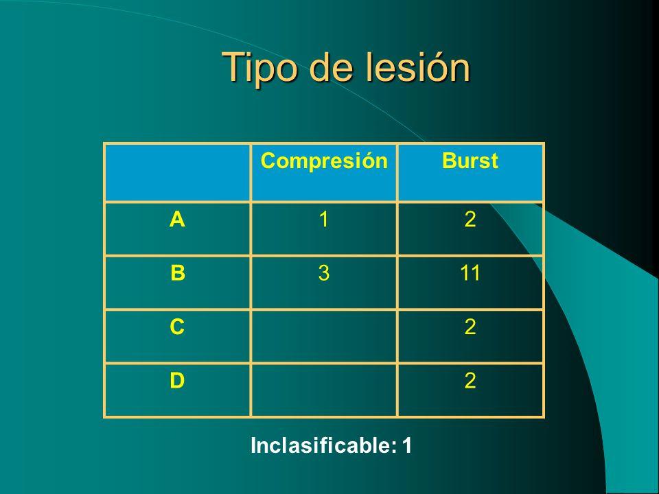 Tipo de lesión CompresiónBurst A12 B311 C2 D2 Inclasificable: 1