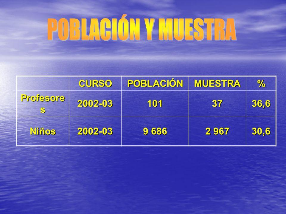 CURSOPOBLACIÓNMUESTRA% Profesore s 2002-031013736,6 Niños2002-03 9 686 2 967 30,6