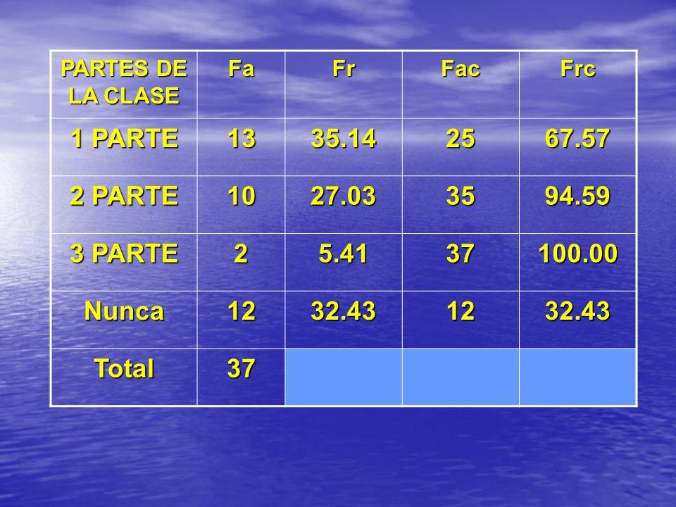 PARTES DE LA CLASE FaFrFacFrc 1 PARTE 1335.142567.57 2 PARTE 1027.033594.59 3 PARTE 25.4137100.00 Nunca1232.431232.43 Total37