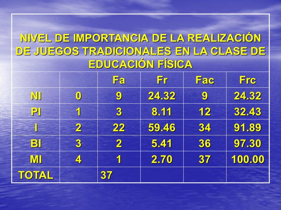 NIVEL DE IMPORTANCIA DE LA REALIZACIÓN DE JUEGOS TRADICIONALES EN LA CLASE DE EDUCACIÓN FÍSICA FaFrFacFrc NI0924.32924.32 PI138.111232.43 I22259.46349