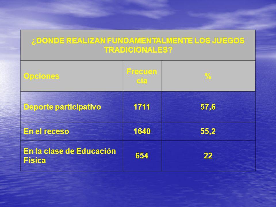 ¿DONDE REALIZAN FUNDAMENTALMENTE LOS JUEGOS TRADICIONALES? Opciones Frecuen cia % Deporte participativo171157,6 En el receso164055,2 En la clase de Ed