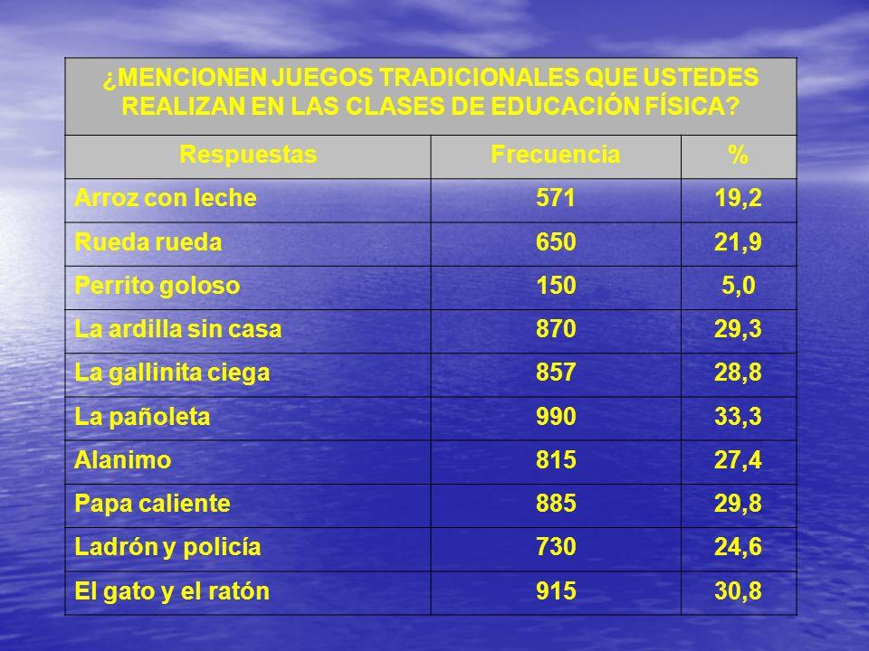 ¿MENCIONEN JUEGOS TRADICIONALES QUE USTEDES REALIZAN EN LAS CLASES DE EDUCACIÓN FÍSICA? RespuestasFrecuencia% Arroz con leche57119,2 Rueda rueda65021,