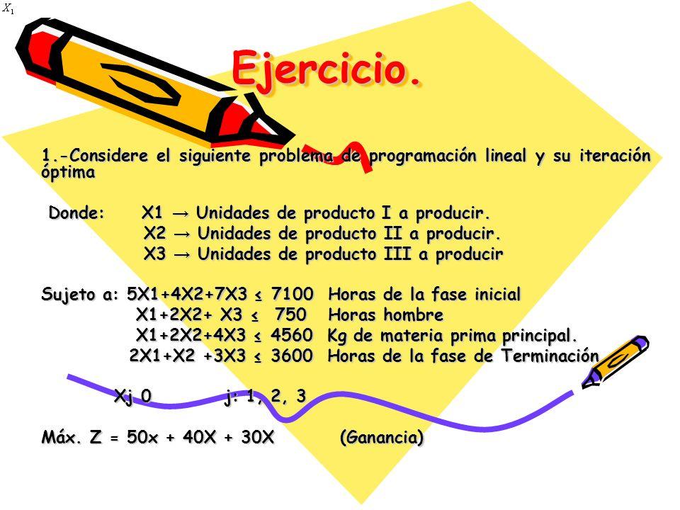 Ejercicio.Ejercicio. 1.-Considere el siguiente problema de programación lineal y su iteración óptima Donde: X1 Unidades de producto I a producir. Dond